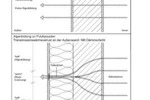 Die Skizze zeigt, wie die Dübelabzeichnungen bauphysikalisch zustande kommen