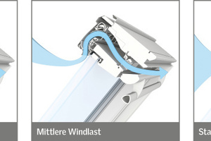 Bei zunehmender Windlast drosselt das System den Luftvolumenstrom, in windarmen Situationen optimiert eine innovative Aerodynamik die natürliche Belüftung<br />Grafik: Velux
