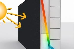 Das ursprüngliche Problem: Wenn dunkle Fassadenfarben sich durch Sonneneinstrahlung aufheizen, kann es zu einem Wärmestau mit Temperaturen von mehr als 70 °C kommen, der zu Rissbildung im Putz und Verformungen im Dämmstoff führt<br />
