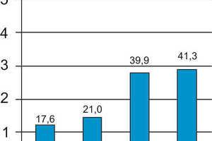 Cremezerfall auf Wienerberger, 95% DFG<br />