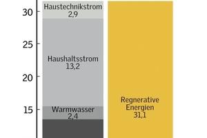 Kohlendioxid-Bilanz<br />