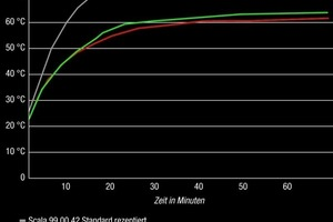 Laborversuch: Dank TSR-Pigmentformulierung mit stark infrarotreflektierenden Eigenschaften, blieb die Temperatur des roten, dunkelsten Farbtons (HBW 13) niedriger als die Temperatur der helleren Vergleichsanstriche in grün (HBW 38) und grau (HBW 20)<br />Fotos: Brillux<br />