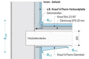 Detail Deckenanschluss<br />