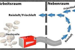 Stauberfassung, Unterdruckhaltung und Luftaustausch mit im Arbeitsraum und in den Nebenraum geführtem Reinluftschlauch (links) oder mit Saugschlauch und Düsenplatte im Nebenraum (rechts)