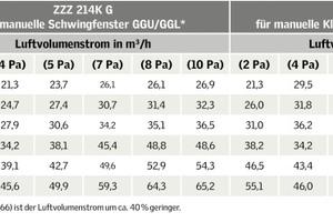 Die Tabelle zeigt die Messwerte der Luftvolumenströme von Dachfenstern mit VELUX Balanced Ventilation für verschiedene Fenstertypen und -größen bei unterschiedlichem Differenzdruck (Pa)<br />