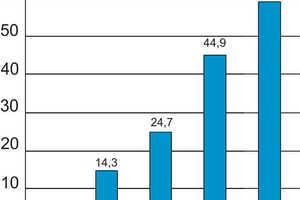 Reduzierung der Wasseraufnahme auf Wienerberger, 95% DFG<br />