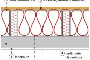 Schnitt durch das Dämmhülsen-System am Beispiel einer obersten Geschossdecke aus Beton<br />