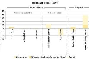 Treibhauspotential (GWP) des LichtAktiv-Hauses: die Ergebnisse in dieser Wirkungskategorie sind aufgeschlüsselt und werden mit den DGNB-Werten verglichen<br />