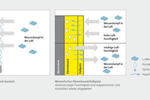 Feuchteregulierung mit mineralische Innendämm-Systemn