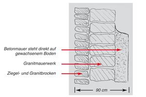 "Die Skizze zeigt den Wandaufbau<span class=""bildnachweis"">Grafik: Remmers</span>"