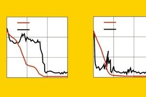 Diagramm: Das Austrocknungsverhalten des alten WDVS variiert je nachdem, ob die Variante mit oder ohne zusätzliche Dämmung gewählt wurde. Darüber hinaus verfügen verschiedene Dämmmaterialien auch über unterschiedliche Diffusionseigenschaften Abbildung: Fraunhofer-Institut für Bauphysik  (IBP-Bericht HTB 8/1997)