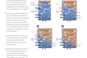 Grafische Darstellung der Funkionsweise des MicroPore Entfeuchtungsputzes<br />